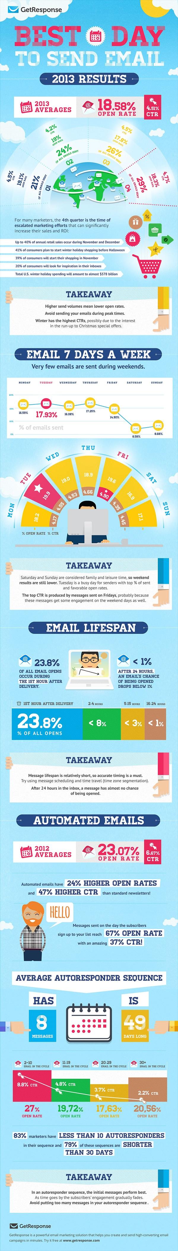 Meilleur jour pour envoyer des emails commerciaux