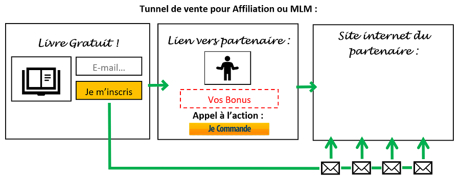 exemple Tunnel de vente pour Affiliation ou MLM
