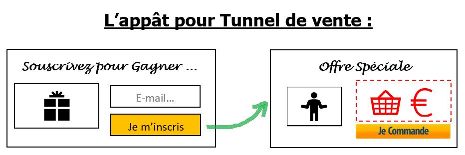exemple tunnel de vente commerce appat