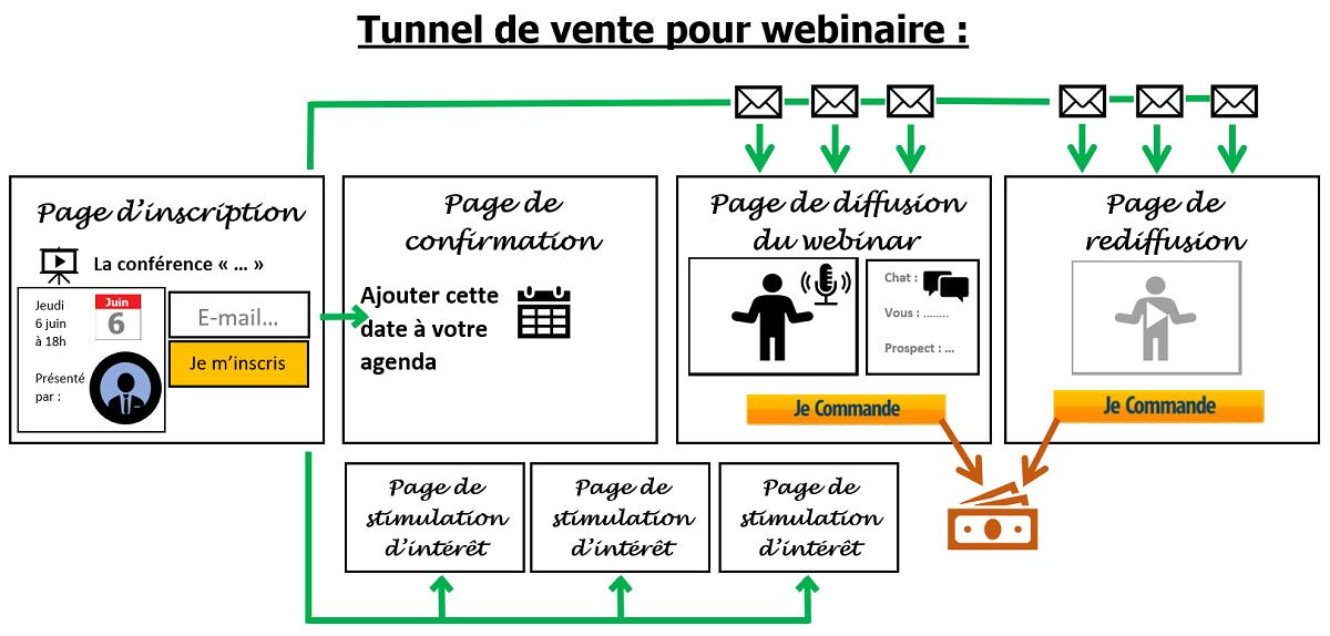 exemple tunnel de vente pour webinaire