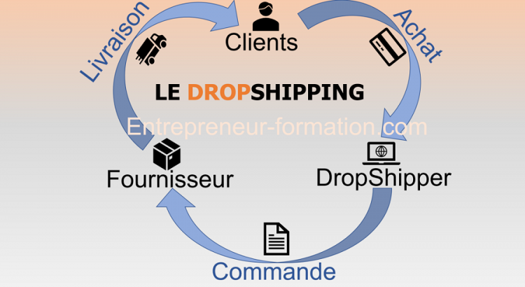 Creer un e-commerce en dropshipping la verité